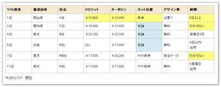 価格 値段 納期 比較